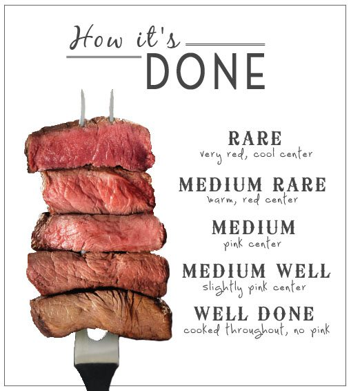 Cooking beef how to tell steak doneness: rare, medium rare, medium, medium well. well done